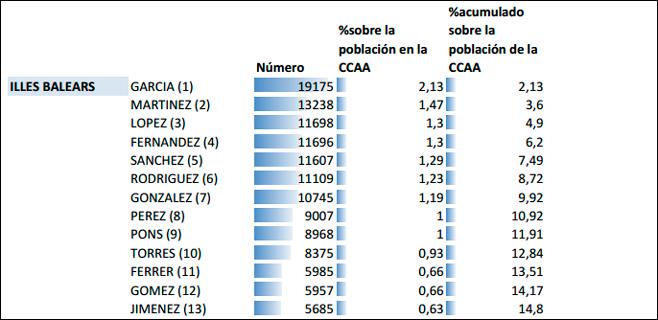 García, Martínez y López son los apellidos más frecuentes en Balears