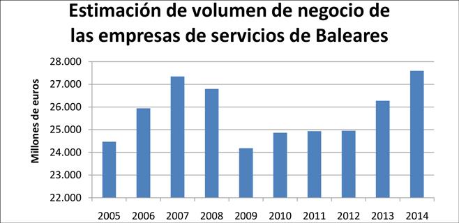 Las empresas de servicios de Balears facturaron 27.590 millones en 2014