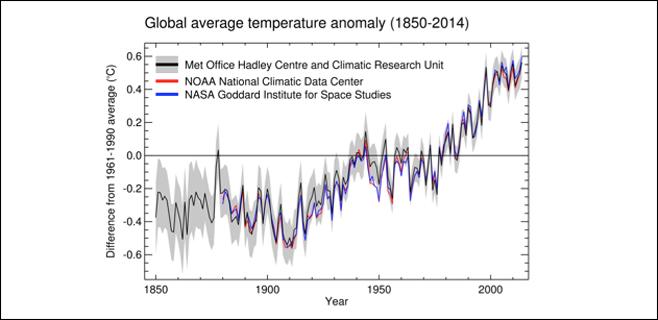 2014 ha sido el año más caluroso de la historia