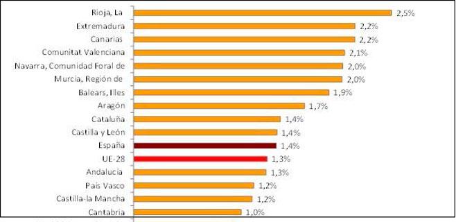 El PIB balear creci� un 1,9% en 2014