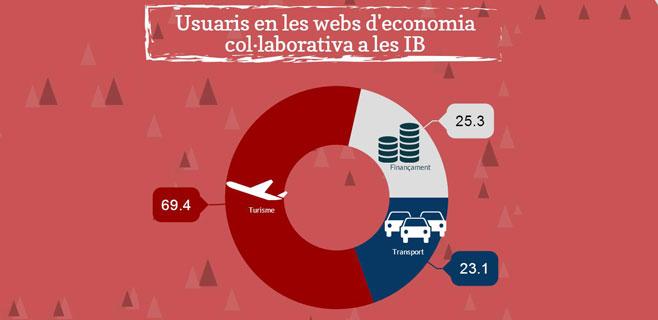 La industria del turismo encabeza la economía colaborativa de Balears