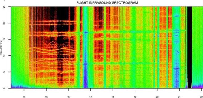 La NASA capta misteriosos sonidos estratosféricos