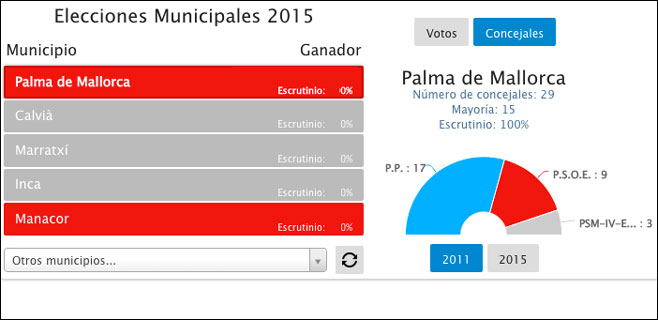 mallorcadiario.com ofrecerá en tiempo real los resultados de las elecciones