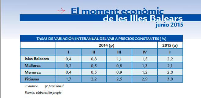 La economía balear crece un 2,2%