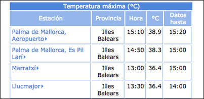 Mallorca roza los 40 grados
