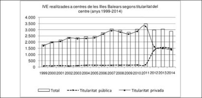 Los abortos realizados en clínicas privadas de Balears descienden un 46%