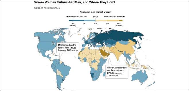 Sigue habiendo más mujeres que hombres en el mundo