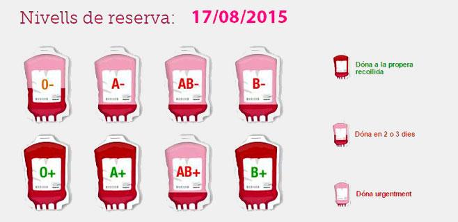 El Banc de sang pide donaciones urgentes de los grupos O-, A- y AB-