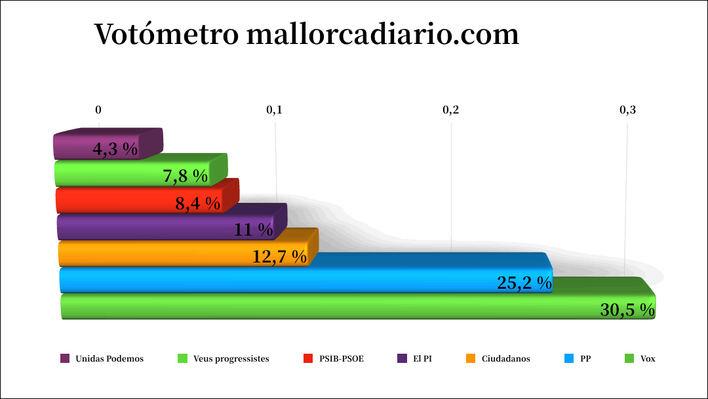 Vox y PP concentran el 56 por ciento de apoyos en el