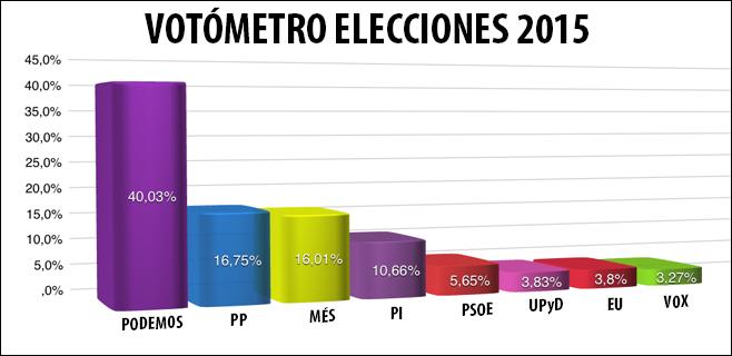 VOTOMETRO-ELECCIONES-2015
