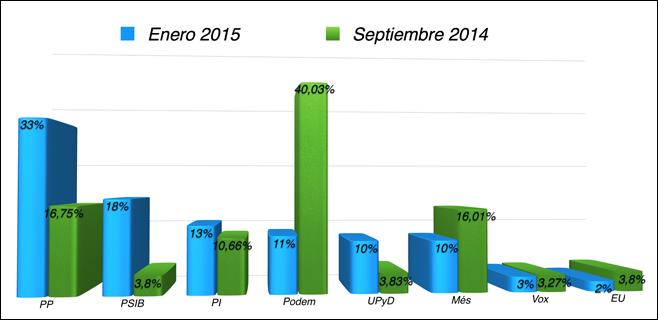 grafico-votometro-2015-enero